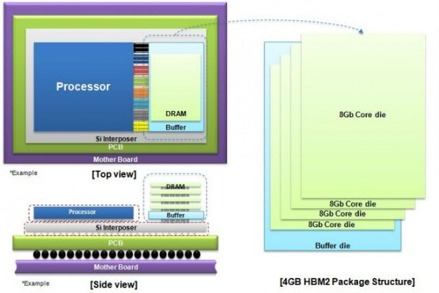 Samsung-4GB-HBM2-DRAM-structure_main