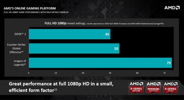 A10 7860K gaming