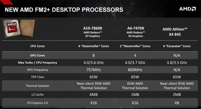 AMD CPU Feb2016