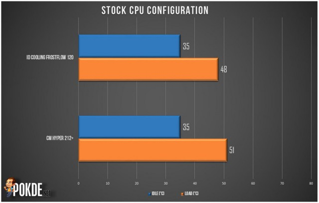 Frostflow 120 stock CPU_1