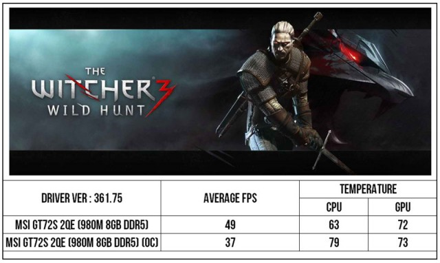 MSI GT72S Witcher 3