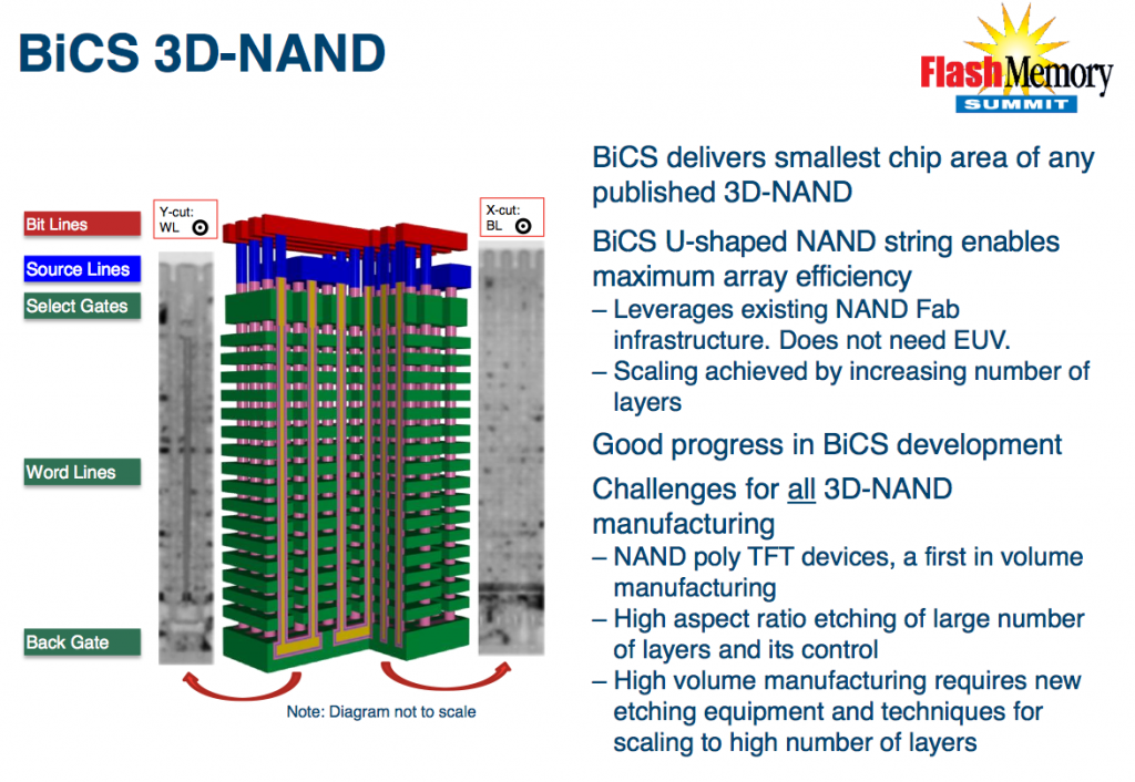 Western Digital crams four bits per cell on 3D NAND; calls it BiCS3 X4 technology 20