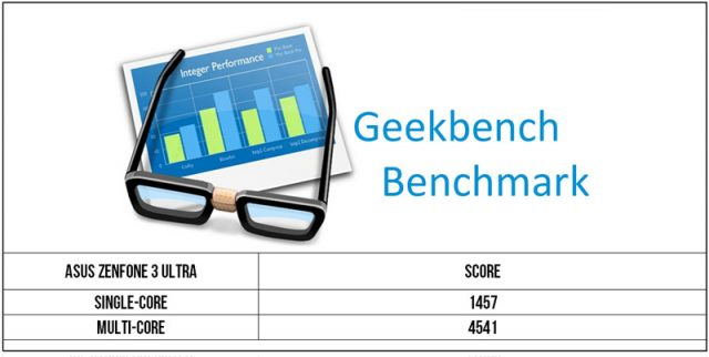 Zenfone 3 Ultra Geekbench