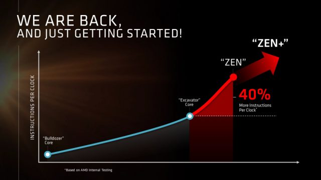 AMD Zen getting started