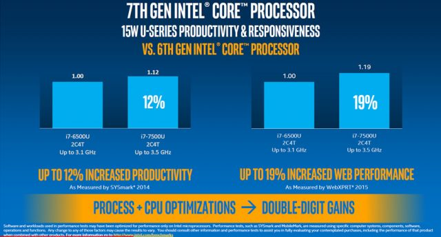 Intel Kaby Lake performance
