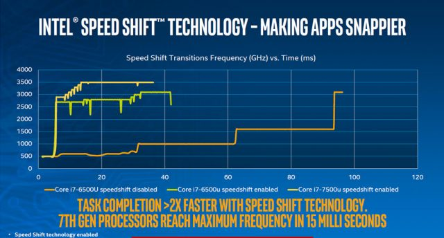 Intel Kaby Lake speed shift