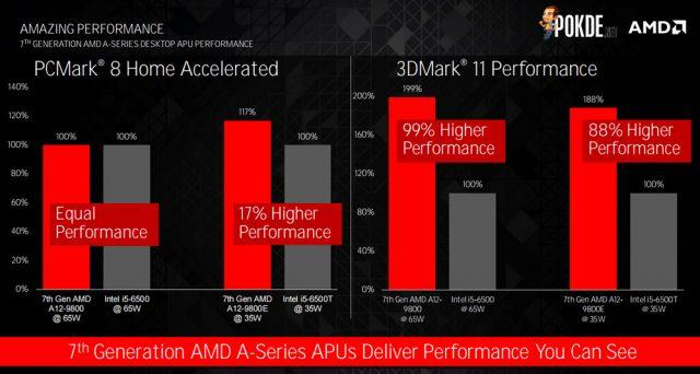 7th gen AMD A-series CPU performance