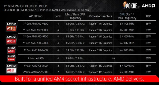 7th gen AMD A-series CPU products
