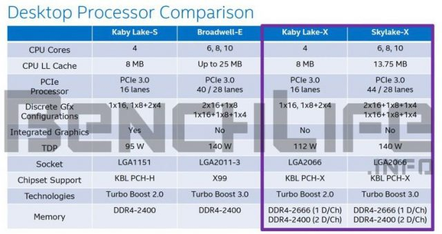 Intel Skylake-X and Kaby Lake-X coming in Q3 2017? 21