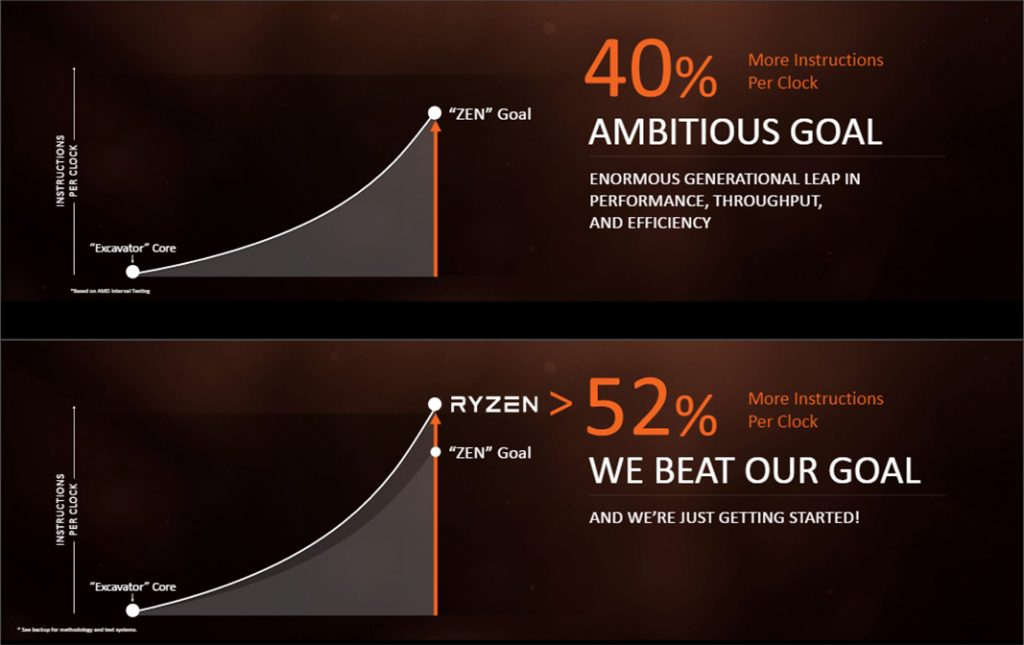 AMD Ryzen 7 available from 2nd March, starting from RM1599 18