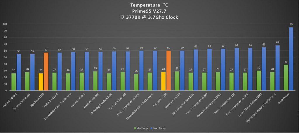 Aigo Serac T240 AIO Liquid Cooler Review - Bigger radiator, better heat dissipation 34