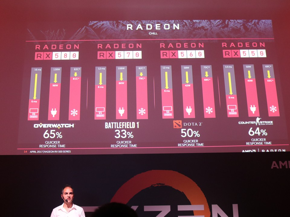 AMD Officially Launches AMD Ryzen in Malaysia; Also Shared About the RX500 Series Lineup 38