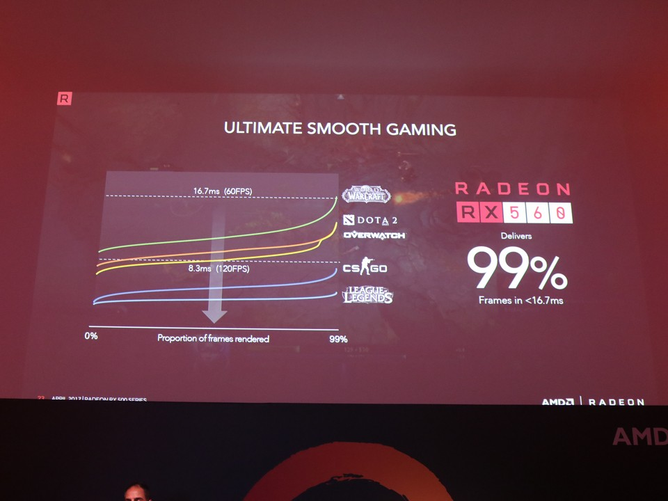 AMD Officially Launches AMD Ryzen in Malaysia; Also Shared About the RX500 Series Lineup 45