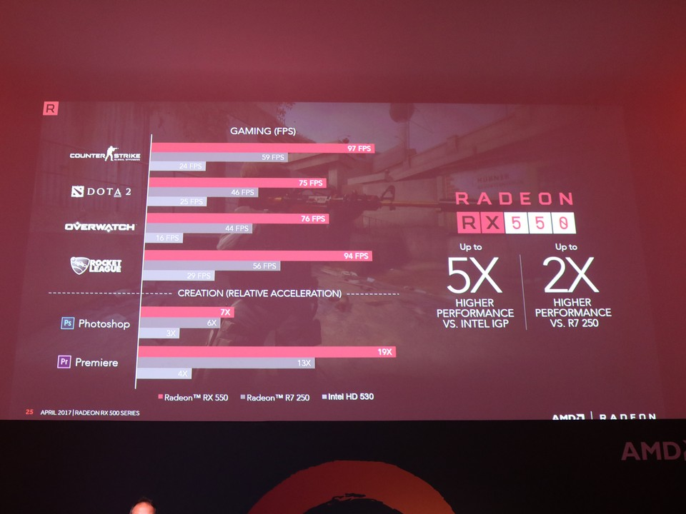 AMD Officially Launches AMD Ryzen in Malaysia; Also Shared About the RX500 Series Lineup 47