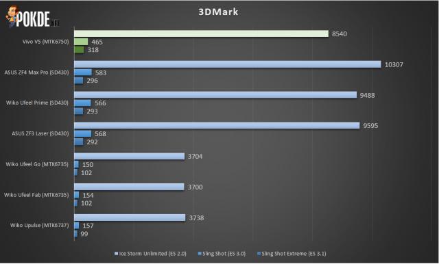 ASUS ZenFone 4 Max Pro (ZC554KL) Review - Maximum battery, minimum everything else 40