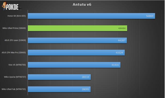 ASUS ZenFone 4 Max Pro (ZC554KL) Review - Maximum battery, minimum everything else 38