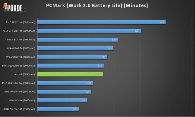 ASUS ZenFone 4 Max Pro (ZC554KL) Review - Maximum battery, minimum everything else 42