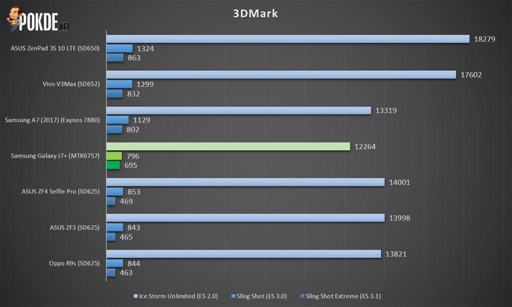 Samsung Galaxy J7+ review; Samsung's budget dual camera phone 32