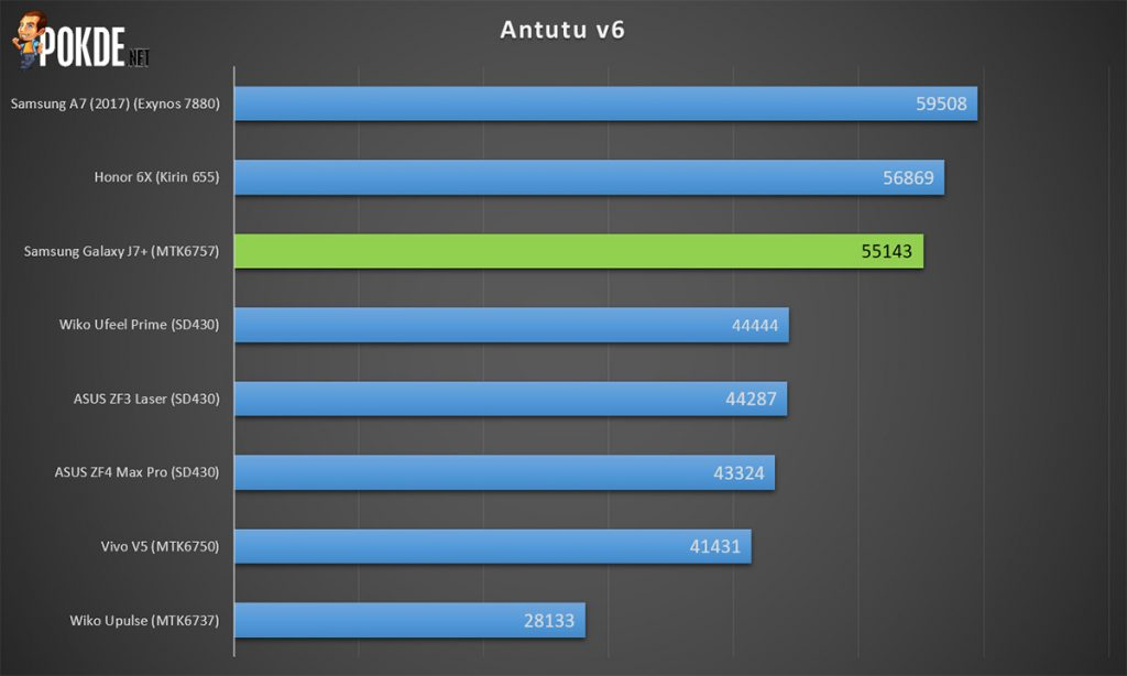 Samsung Galaxy J7+ review; Samsung's budget dual camera phone 30