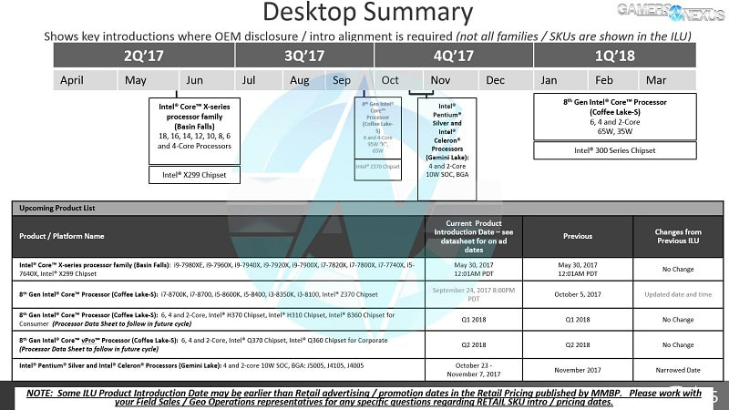 Intel's roadmap until Q2 2018 leaked; cheaper motherboards are to come next year 22