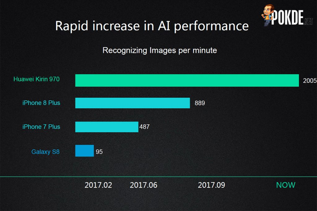 Kirin 970 offers immense performance in AI; delivers nearly 2x faster image recognition than A11 Bionic! 19