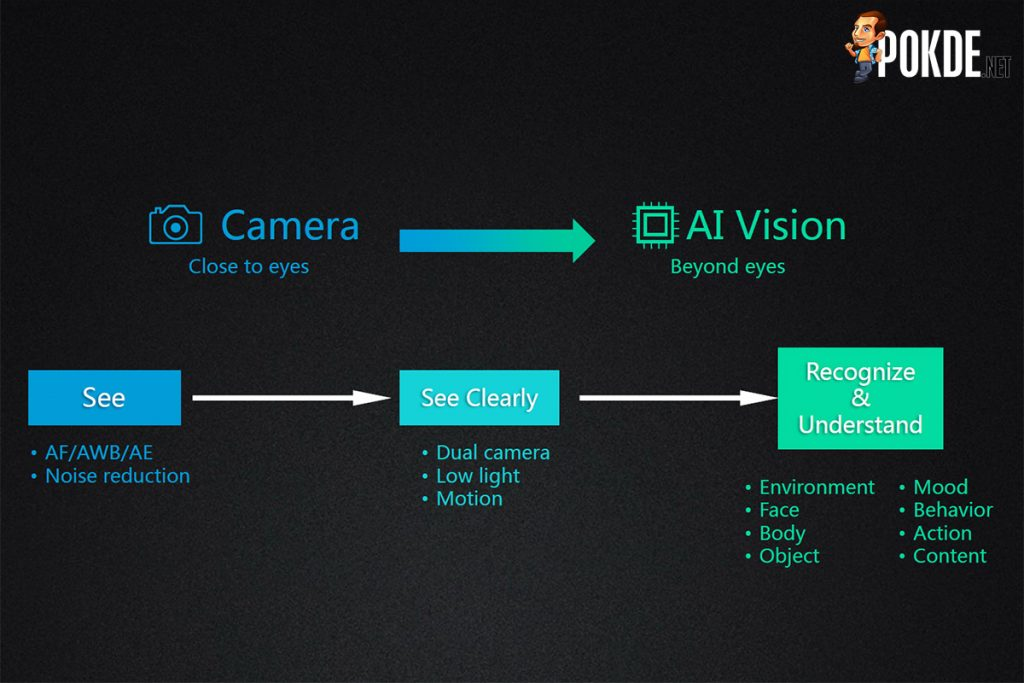Kirin 970 offers immense performance in AI; delivers nearly 2x faster image recognition than A11 Bionic! 23