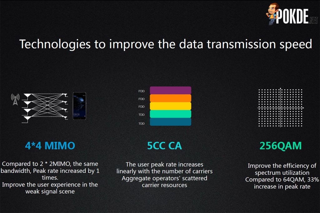 Kirin 970 offers immense performance in AI; delivers nearly 2x faster image recognition than A11 Bionic! 21