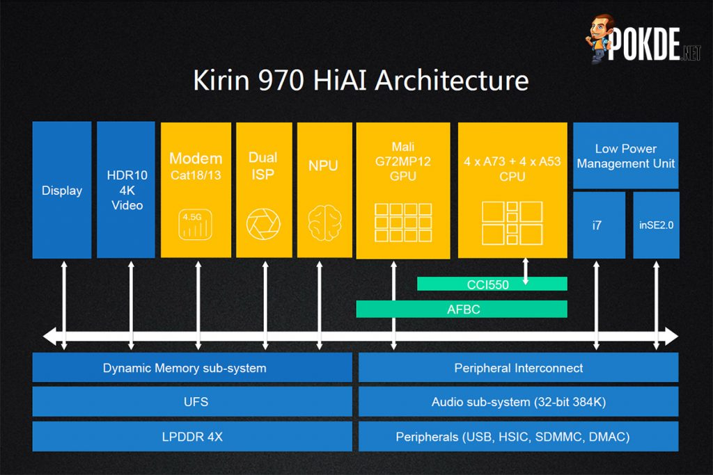 Kirin 970 offers immense performance in AI; delivers nearly 2x faster image recognition than A11 Bionic! 25