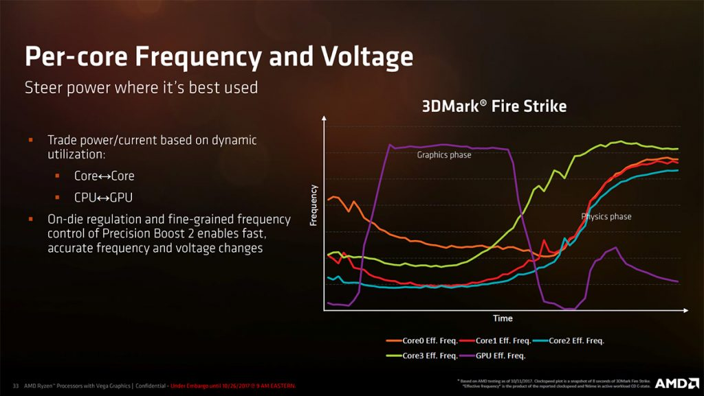 Zen meets Vega in AMD's Zen-Based APUs; nearly 3x better performance than Kaby Lake Refresh! 21