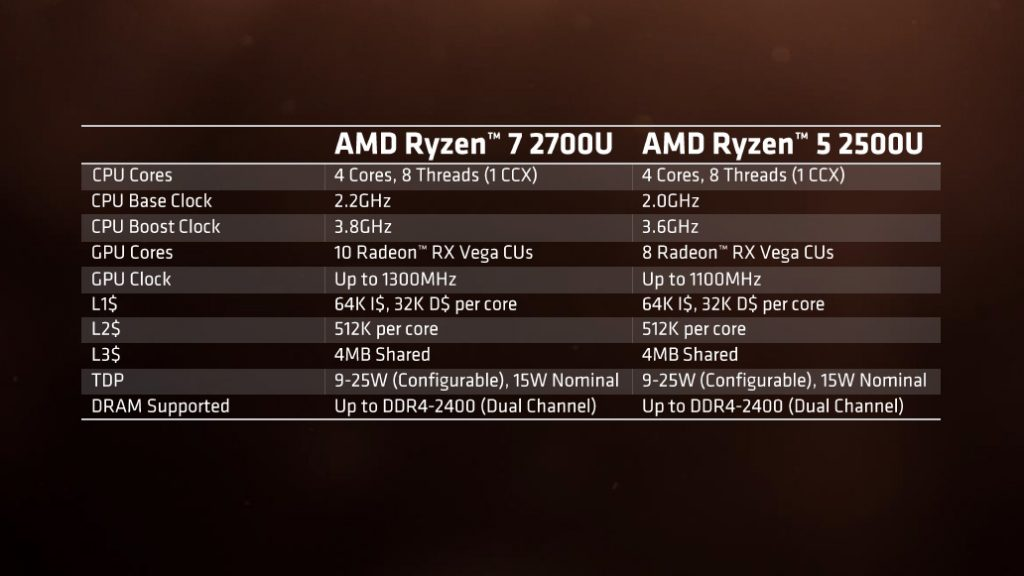 Zen meets Vega in AMD's Zen-Based APUs; nearly 3x better performance than Kaby Lake Refresh! 16