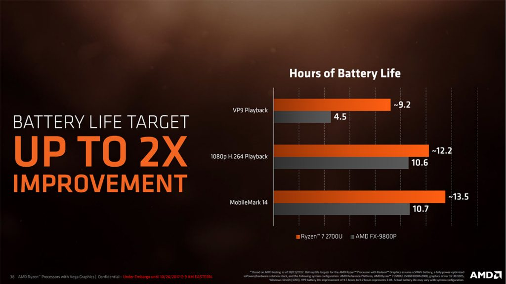 Zen meets Vega in AMD's Zen-Based APUs; nearly 3x better performance than Kaby Lake Refresh! 24