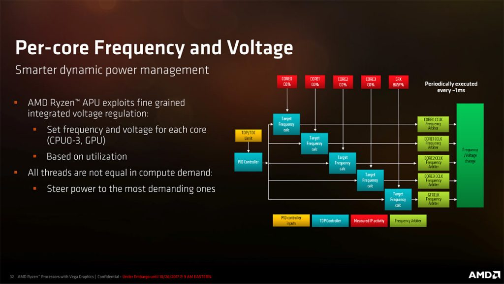 Zen meets Vega in AMD's Zen-Based APUs; nearly 3x better performance than Kaby Lake Refresh! 22