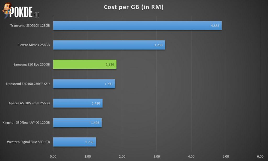 "Samsung 850 EVO 250GB 2.5"" SSD review 35"