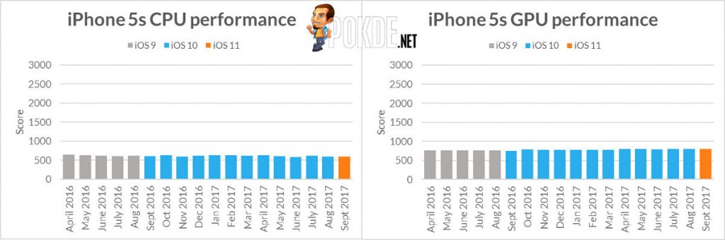 Futuremark publishes data of iPhone performance over time; are iPhones really suffering from planned obsolescence? 27