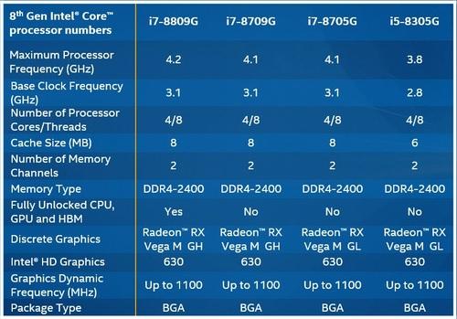"8th Gen Intel Core-G with Radeon RX Vega M; integrated Vega M ""discrete graphics"" with 4GB HBM2! 26"