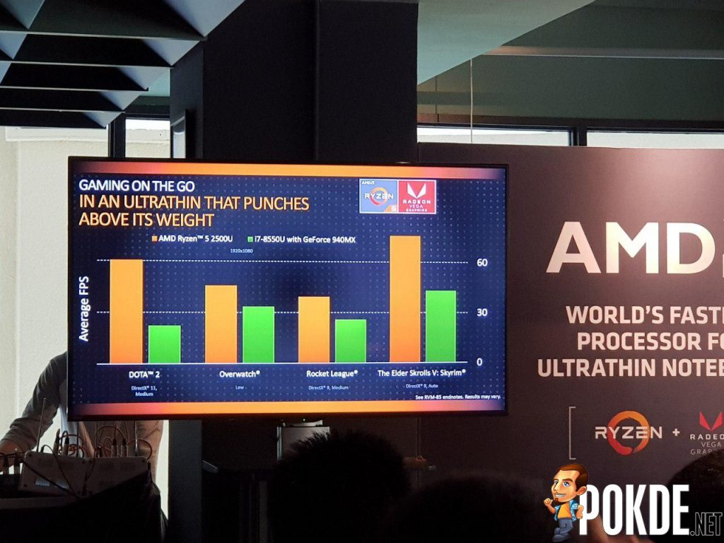 AMD to launch new Ryzen Mobile APUs next month — offers support for 3200 MHz RAM for better graphics performance! 30
