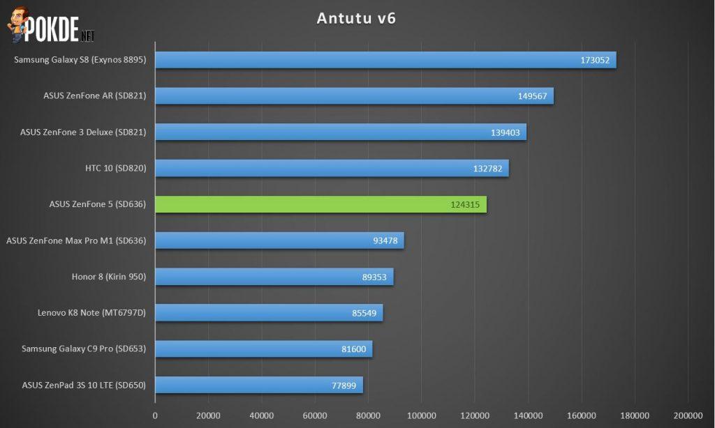 ASUS ZenFone 5 Review (ZE620KL) - Perfection defining Marvel 31