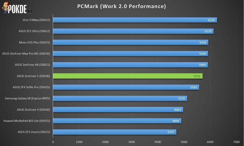 ASUS ZenFone 5 Review (ZE620KL) - Perfection defining Marvel 34