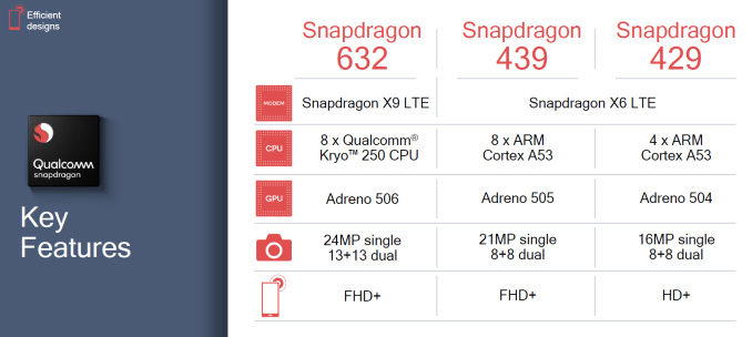 Qualcomm Reveals Snapdragon 632, 439, And 429 — Low Tier Devices Are Still Getting Attention 23