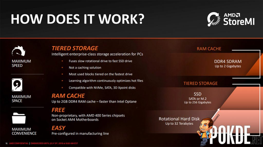 AMD B450 motherboards are coming — get the best storage performance for your buck with AMD StoreMI! 19