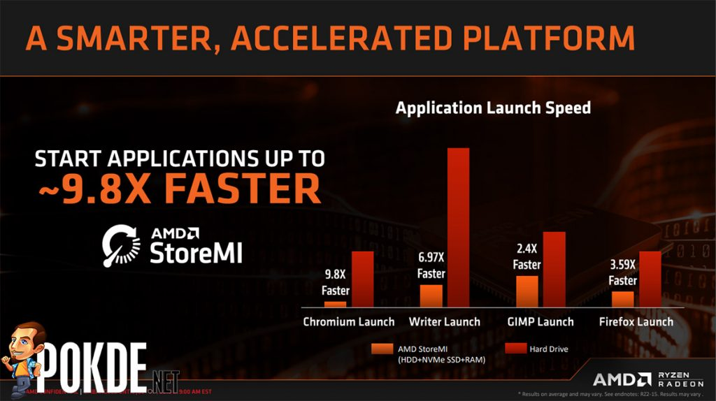 AMD B450 motherboards are coming — get the best storage performance for your buck with AMD StoreMI! 20