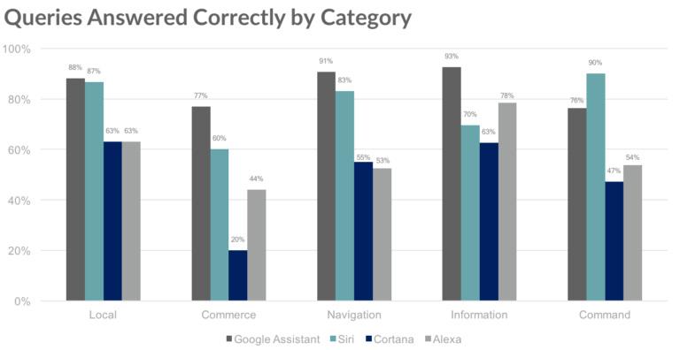 Google Assistant is still the best smartphone digital assistant — trounces Siri, Cortana and Alexa 27