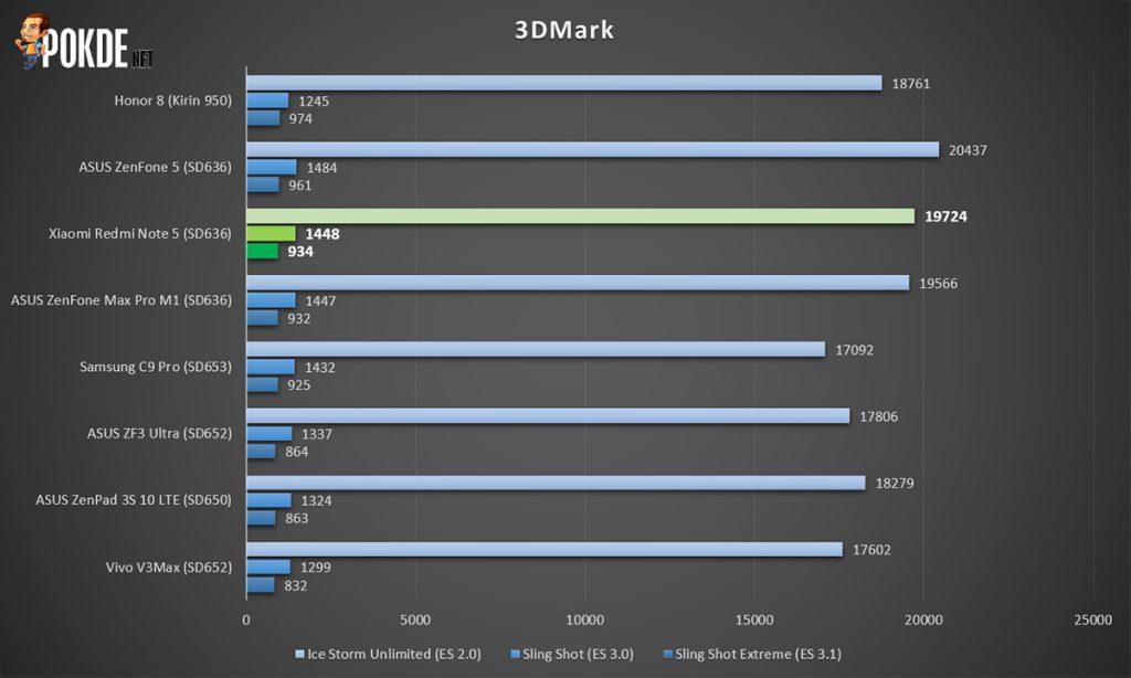 Xiaomi Redmi Note 5 review — Xiaomi's budget shooter 33