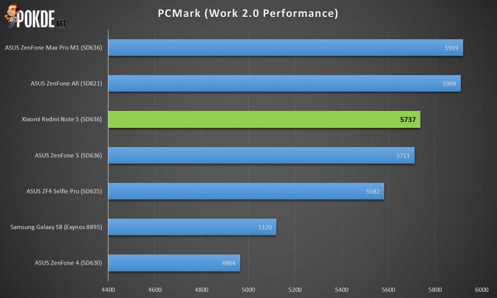 Xiaomi Redmi Note 5 review — Xiaomi's budget shooter 34