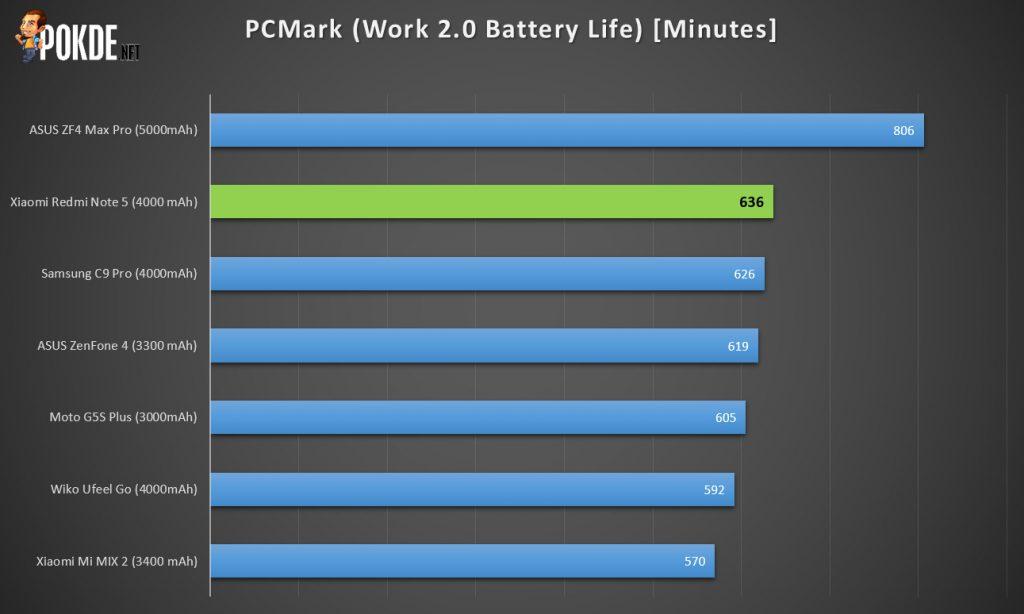 Xiaomi Redmi Note 5 review — Xiaomi's budget shooter 35