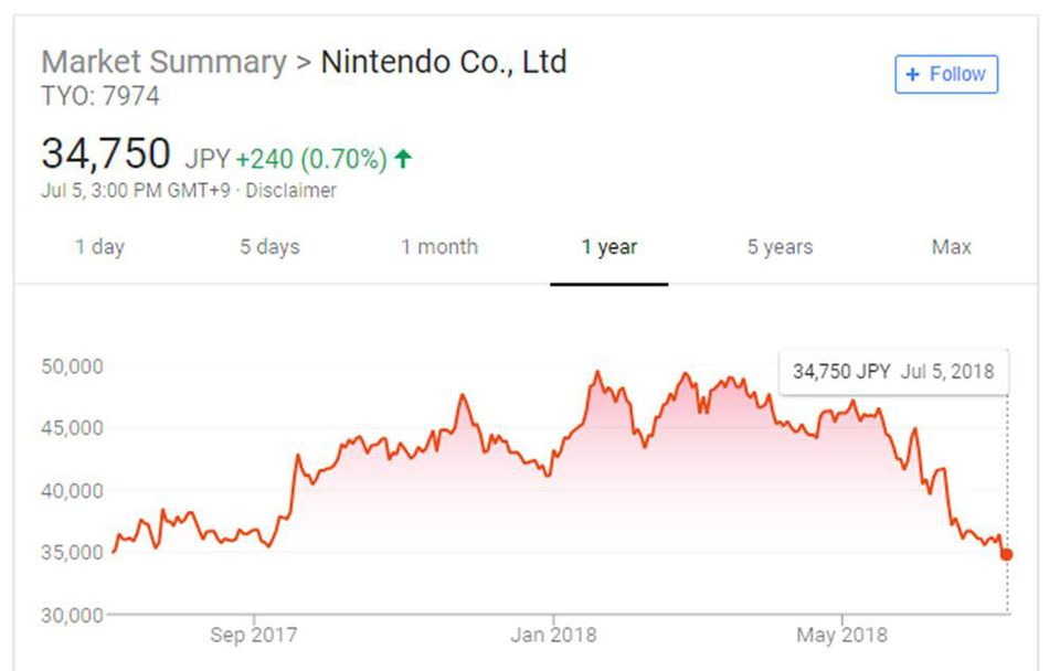 Investors Allegedly Panicking Over Nintendo Switch