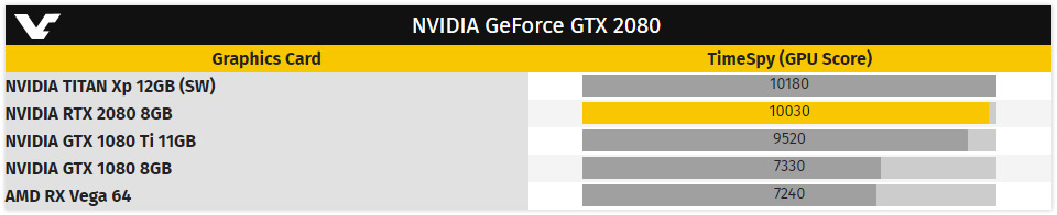 The GeForce RTX 2080 surfaces in 3DMark Time Spy — delivers performance just short of a NVIDIA TITAN Xp! 25