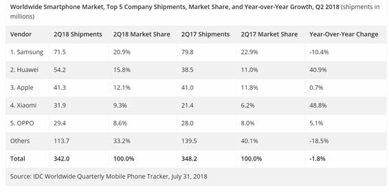 HUAWEI Topples Apple To Become World's 2nd Largest Smartphone Brand 25