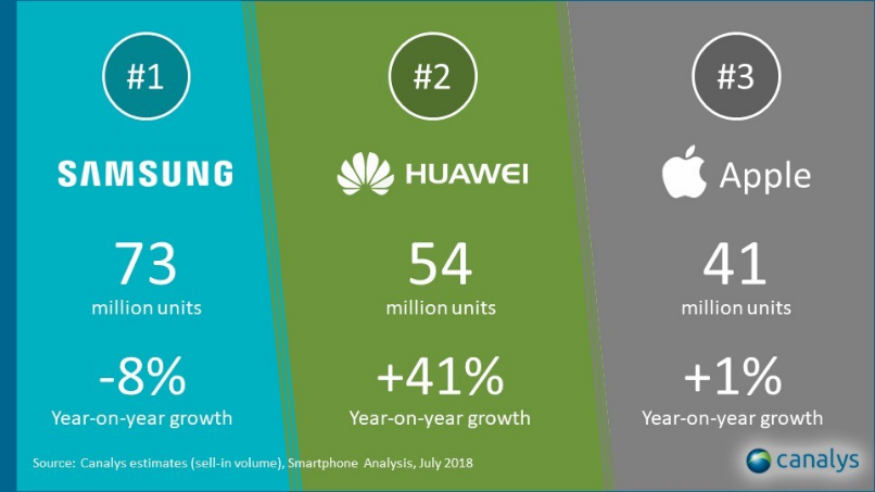 HUAWEI Topples Apple To Become World's 2nd Largest Smartphone Brand 24
