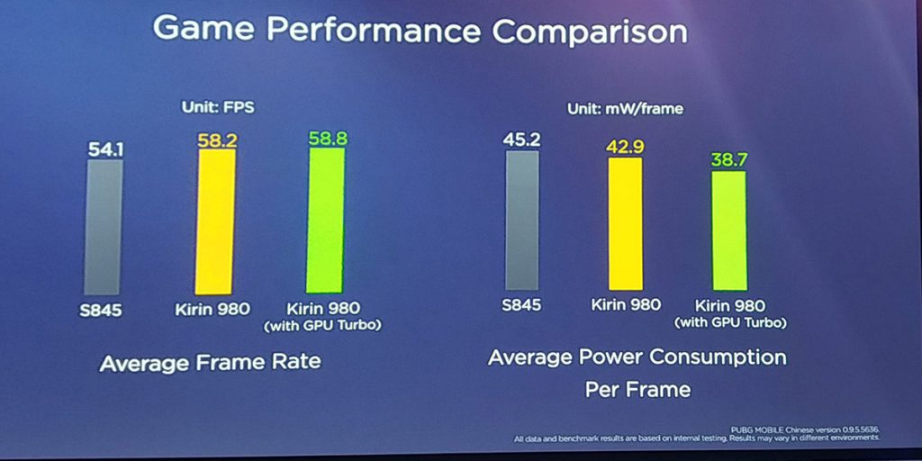 HUAWEI's claims about GPU Turbo largely exaggerated — here's how GPU Turbo works 21